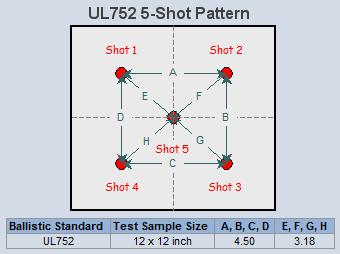 placement of bullets in ballistic fiberglass test