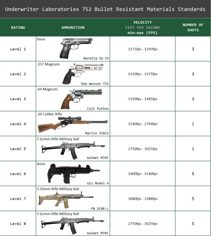 Chart showing UL 752 Bullet Resistant Levels and Weapons for Glass